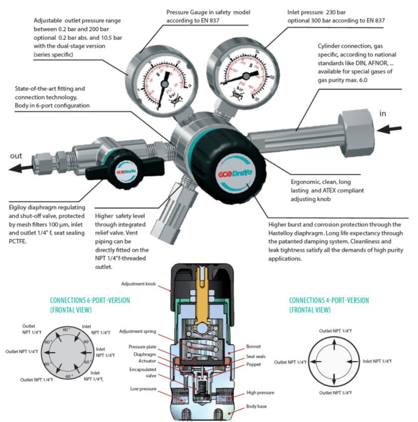 Round Gas Regulator Diagram Wiring Diagram